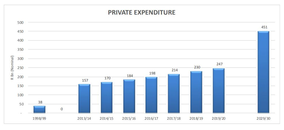 A private healthcare expenditure infographic