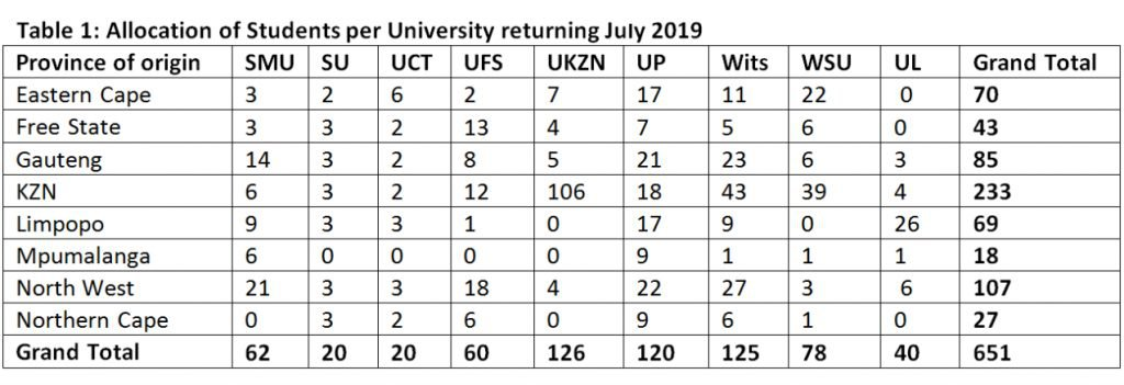 Table 1- Allocation of Students per University returning July 2019