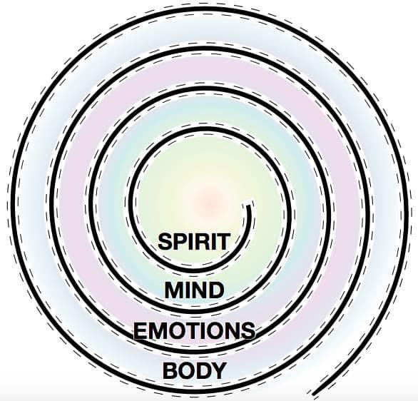 Body, Emotions, Mind, Spirit