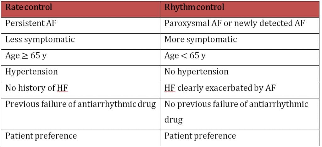 Table 1: Factors favouring rate vs rhythm control