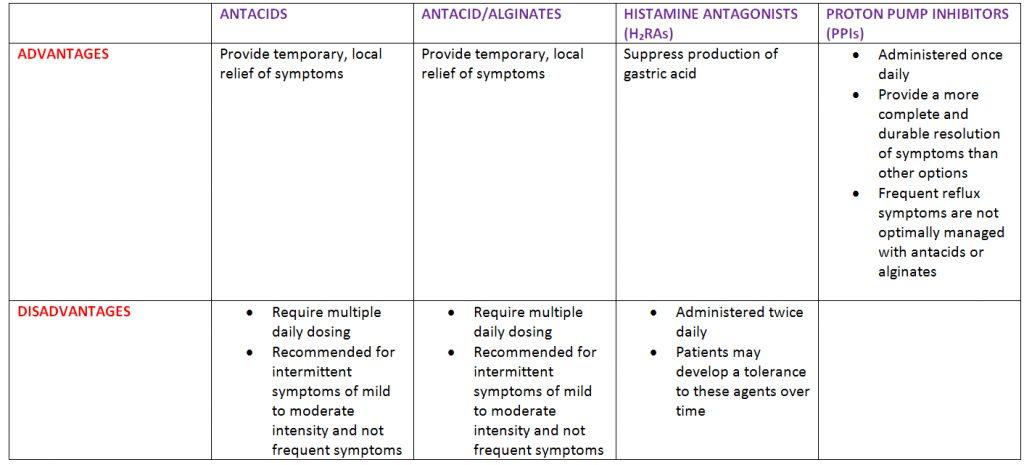 Advantages and disadvantages of OTC treatment options