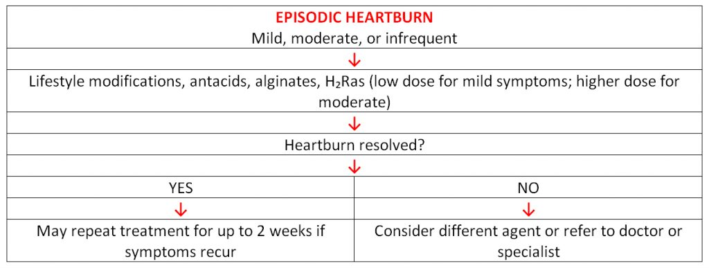 EPISODIC HEARTBURN