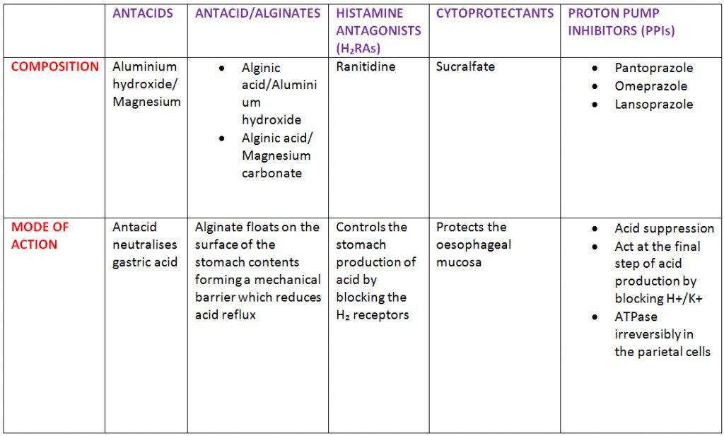 OTC medication options